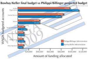 WSGA under budget crunch