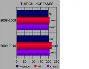 Tuition increase not just a Washburn issue