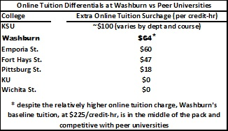 This graphic shows the differences between online costs at Washburn and other Kansas universities.