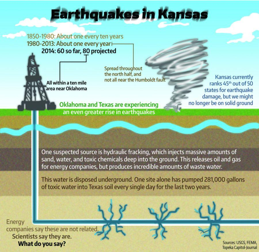 Quakes shake S. Kansas, experts debate cause