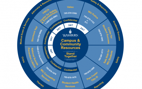Resource wheels consisting of critical information will be displayed on-campus, particularly in the residence halls.