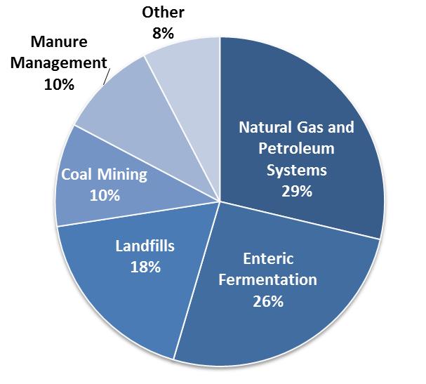 EPA plans stronger methane regulations