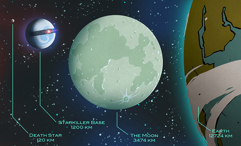 An illustration of Starkiller base next to the Moon, Earth and the original Death Star give a sense of scale for the planet-sized technological terror.
