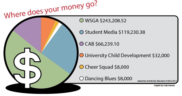 WSGA+audits+student+activity+fee+usage