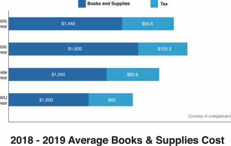 The price is...right?The graphic displays the average cost of books and supplies, plus the approximate state sales tax add-on, for 2018-2019 in Kansas. Washburn's average textbook and course materials cost is $1,000, with a 6.5% state sales tax.