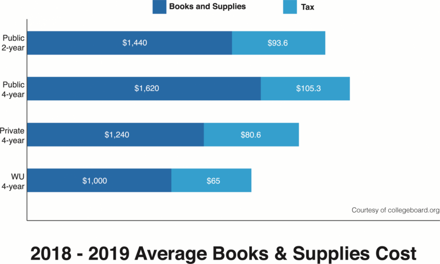 The price is...right? The graphic displays the average cost of books and supplies, plus the approximate state sales tax add-on, for 2018-2019 in Kansas. Washburn's average textbook and course materials cost is $1,000, with a 6.5% state sales tax.