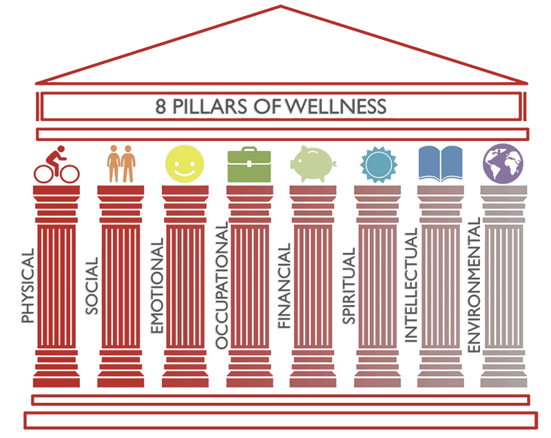 Pillars of wellness:These eight pillars represent areas in which individuals can seek out wellness in their lives. Washburn University provides resources to help with each.