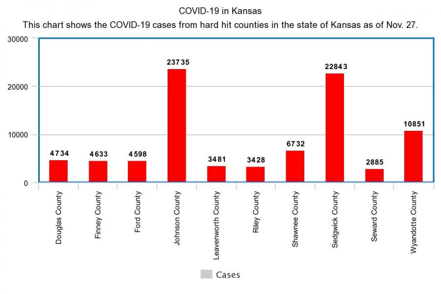 COVID-19 numbers from Washburn and the state of Kansas: Updated 11/27/2020 #MaskUp #StopCOVID