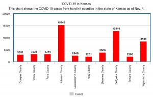 COVID-19 numbers from Washburn and the state of Kansas: Updated 11/4/2020
