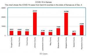 Johnson, Sedgwick, and Wyandotte Counties top 3 in COVID numbers - COVID-19 numbers from Washburn and the state of Kansas: Updated 12/04/2020 #StopTheSpread